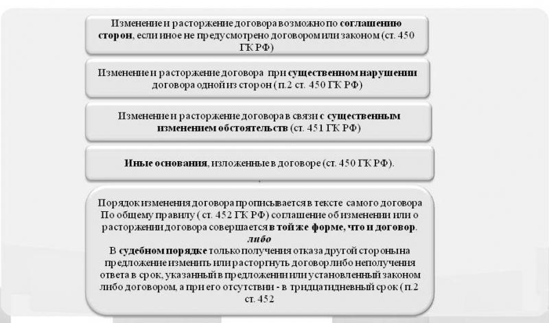 zakljuchenie i ispolnenie gosudarstvennogo kontrakta 2054a7f