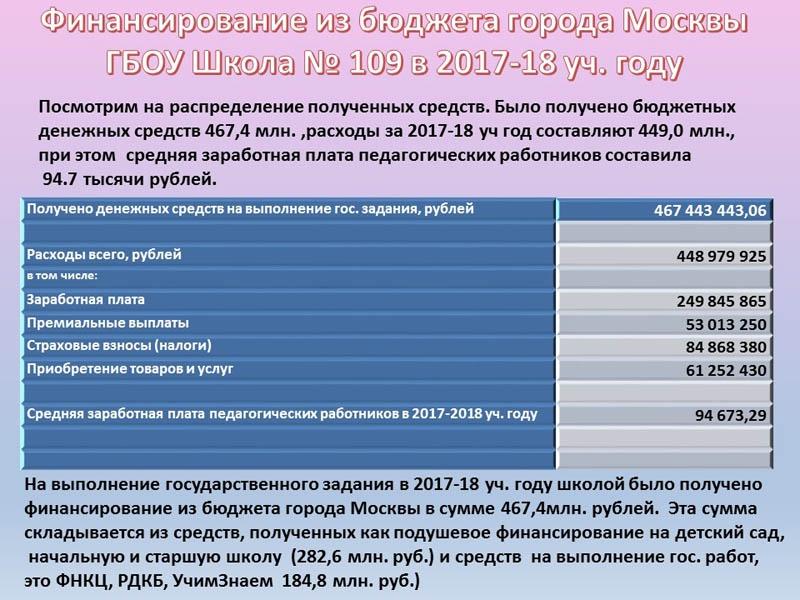 zarplata direktora shkoly v moskve i drugih gorodah rossii v 2017 2018 godu e44e32e